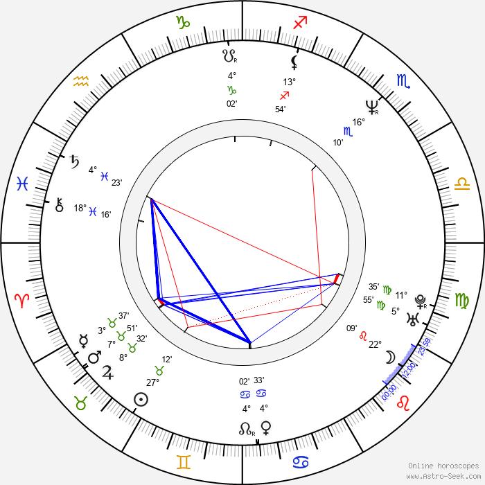 Atsushi Muroga - Birth horoscope chart