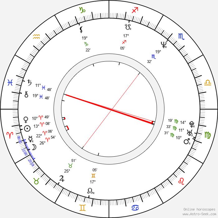 Atsushi Takeuchi - Birth horoscope chart
