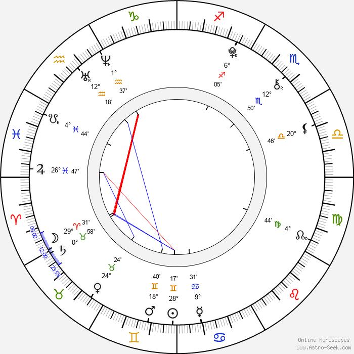 Atticus Shaffer - Birth horoscope chart