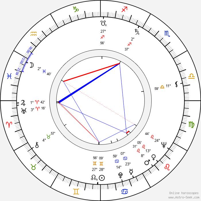 Attila Dargay - Birth horoscope chart