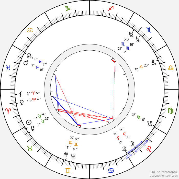 Attila Hörbiger - Birth horoscope chart