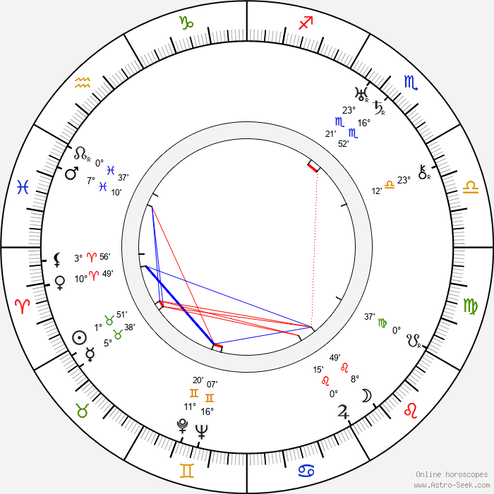 Attila Hörbiger - Birth horoscope chart