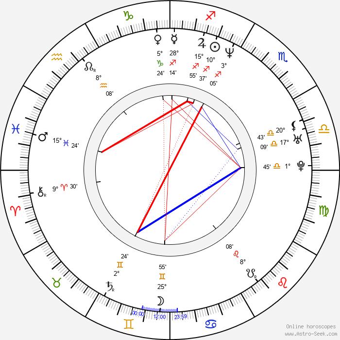 Attila Till - Birth horoscope chart