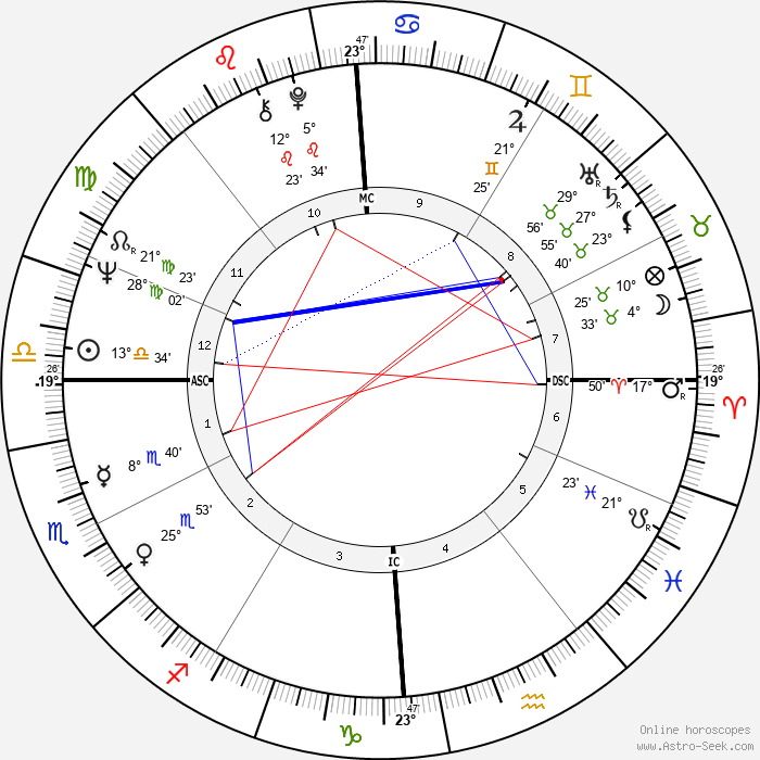 Attilio Tassi - Birth horoscope chart