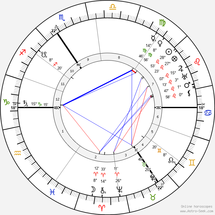 Aubrey Beardsley - Birth horoscope chart
