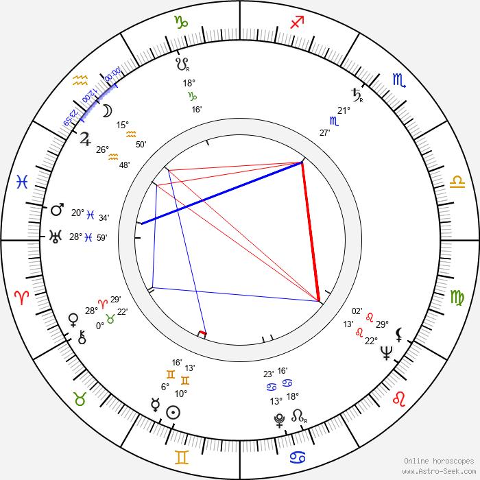 Aubrey Morris - Birth horoscope chart