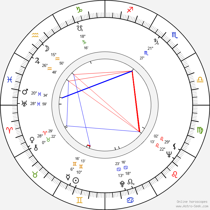 Aubrey Morris - Birth horoscope chart