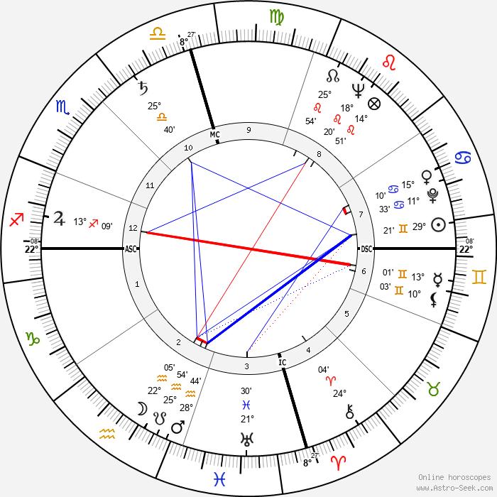 Audie Murphy - Birth horoscope chart