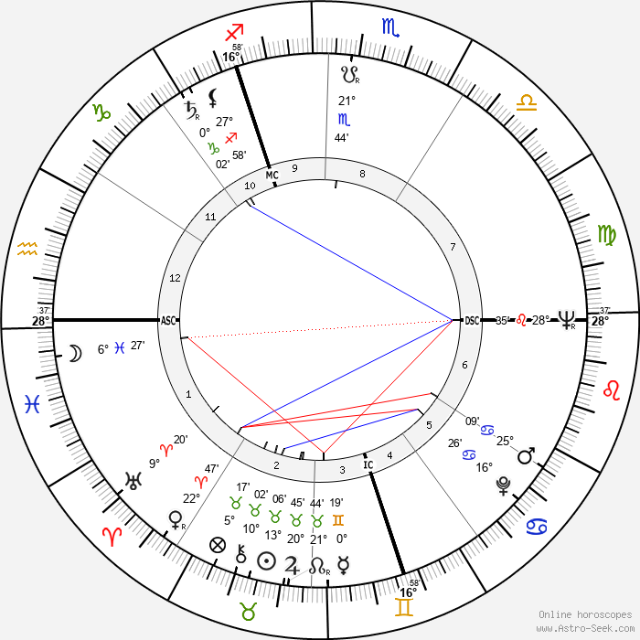 Audrey Hepburn - Birth horoscope chart