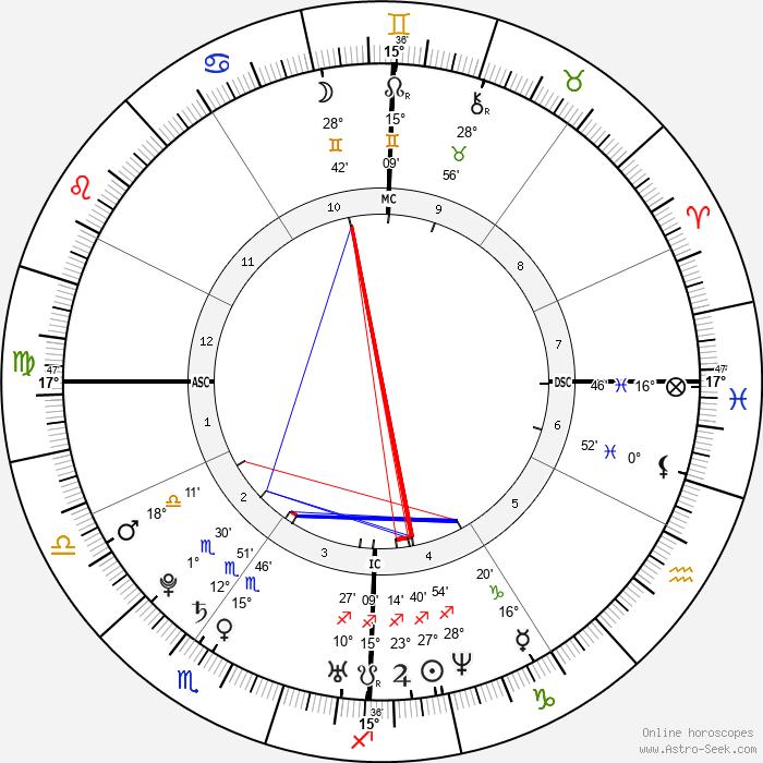 Audrey Santo - Birth horoscope chart