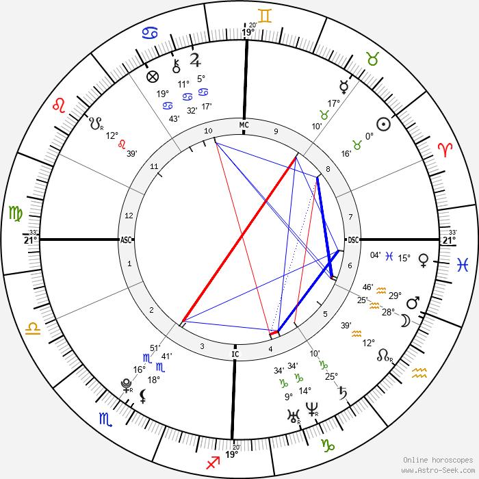 Audrey Tcheuméo - Birth horoscope chart
