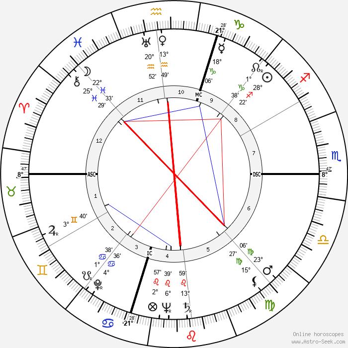 Audrey Totter - Birth horoscope chart