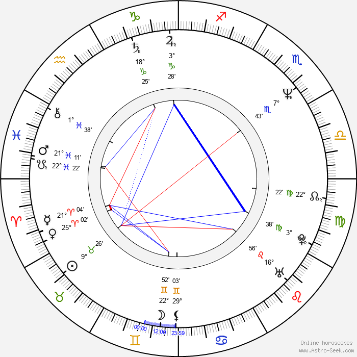 Audrey Wells - Birth horoscope chart