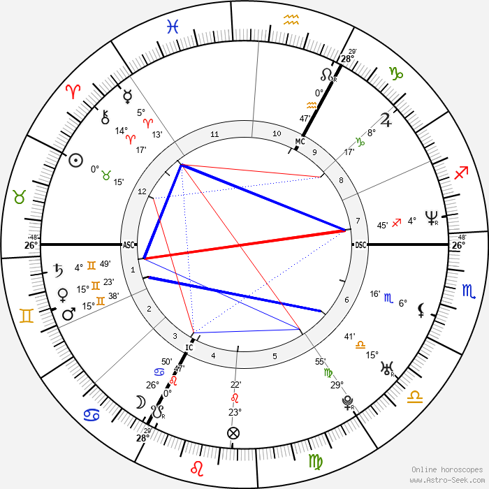 Audry Maupin - Birth horoscope chart