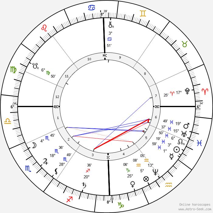 August Bebel - Birth horoscope chart