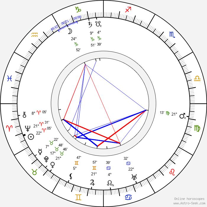 August Endell - Birth horoscope chart