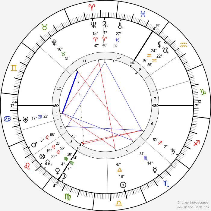 August Horch - Birth horoscope chart