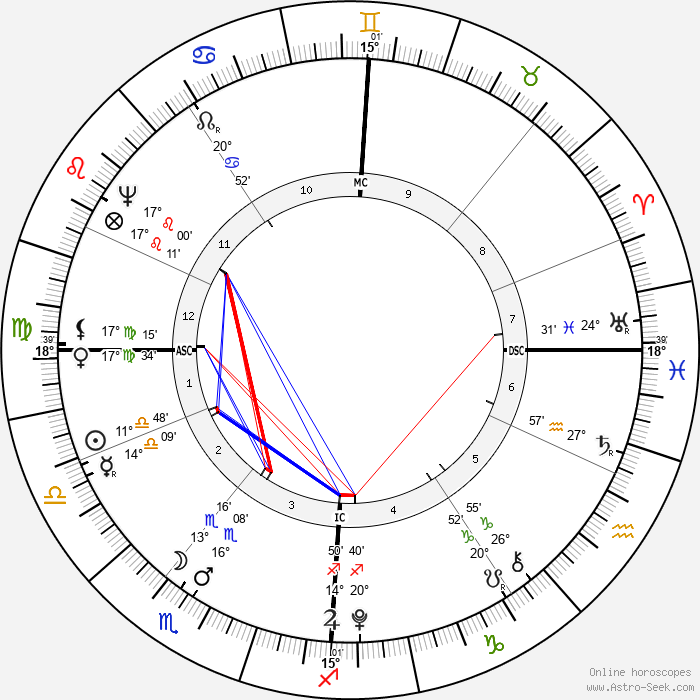 August Lafontaine - Birth horoscope chart