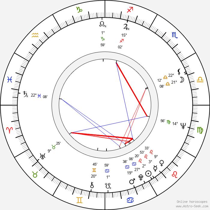 August Schellenberg - Birth horoscope chart