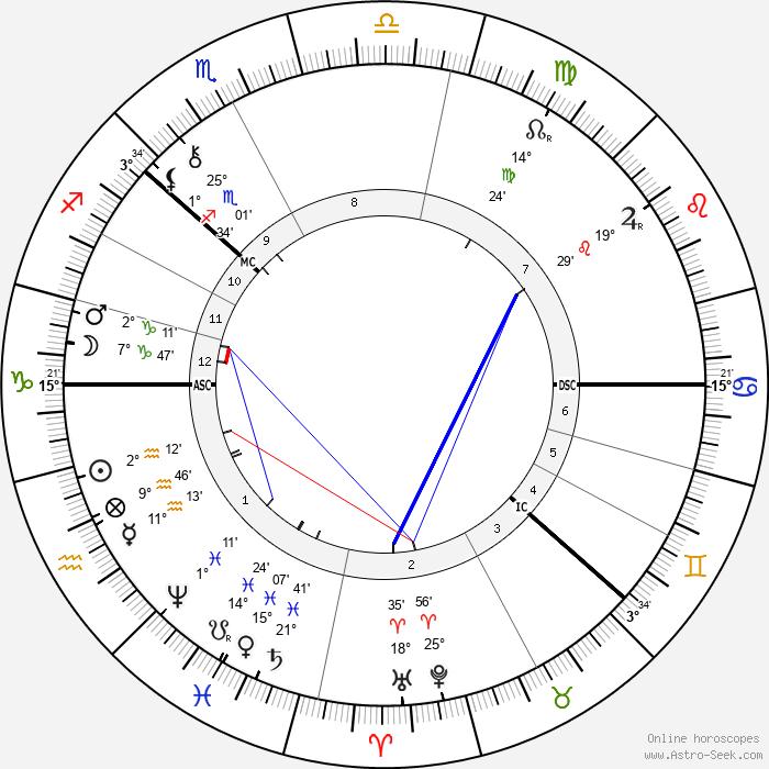 August Strindberg - Birth horoscope chart