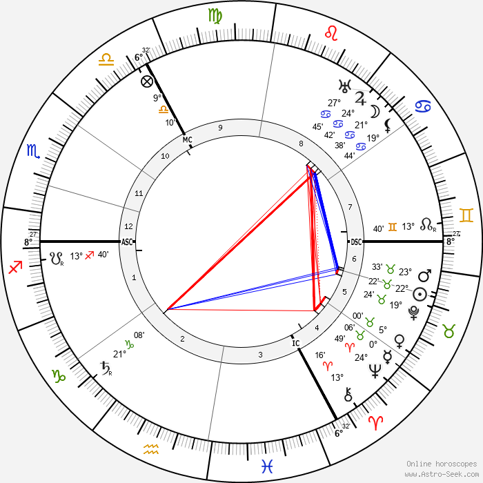 August Vermeylen - Birth horoscope chart