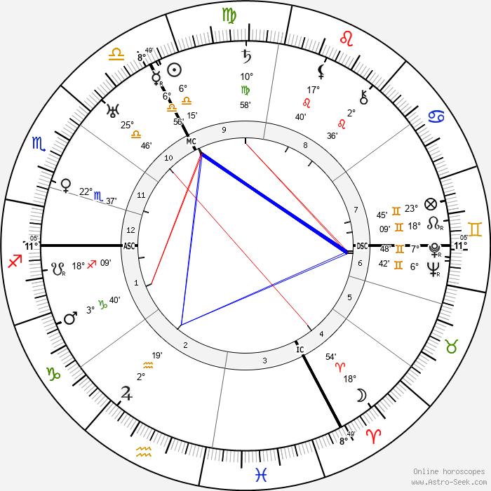 August Wetter - Birth horoscope chart