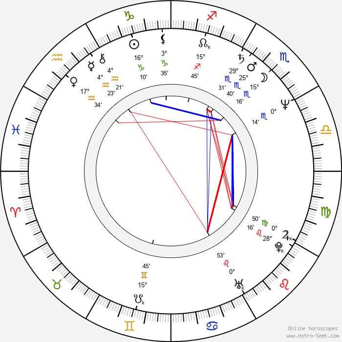 August Zirner - Birth horoscope chart