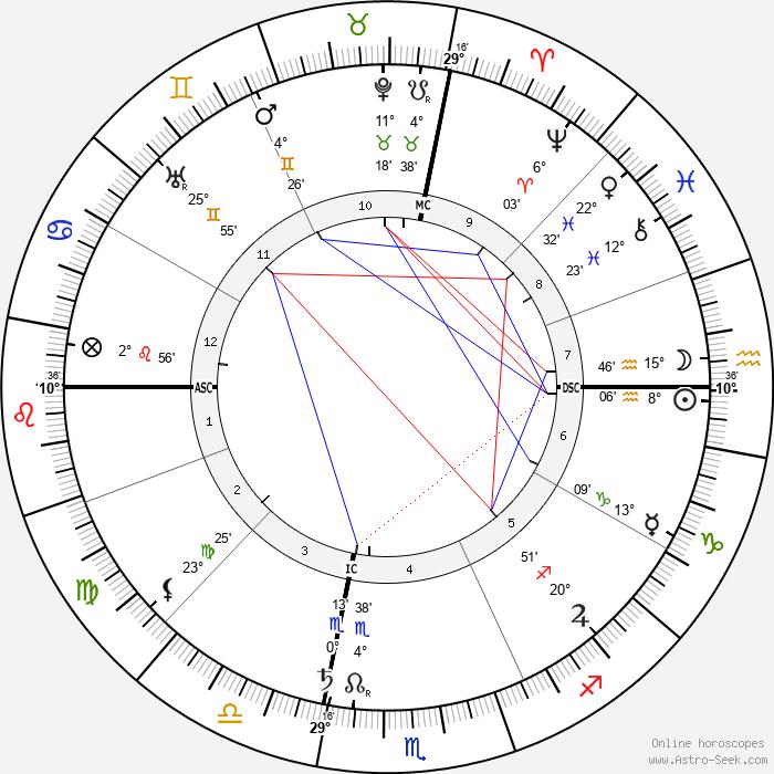 Augusta Foss Heindel - Birth horoscope chart