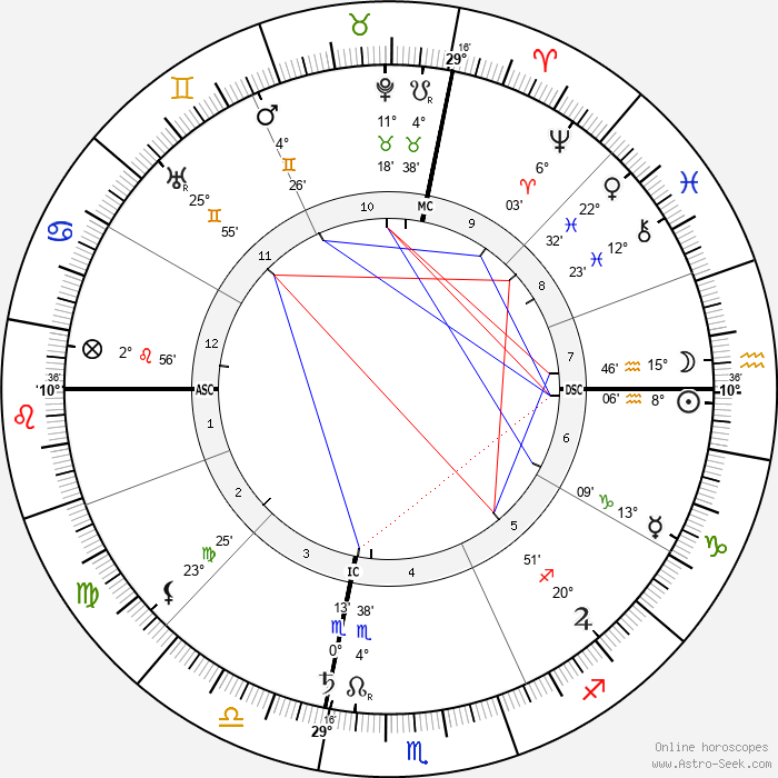 Augusta Foss Heindel - Birth horoscope chart