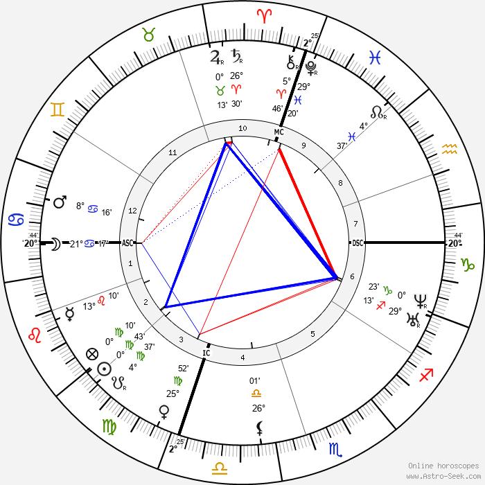 Augusta Melville - Birth horoscope chart