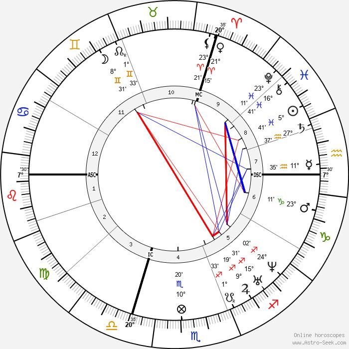 Auguste-Alexandre Ducrot - Birth horoscope chart