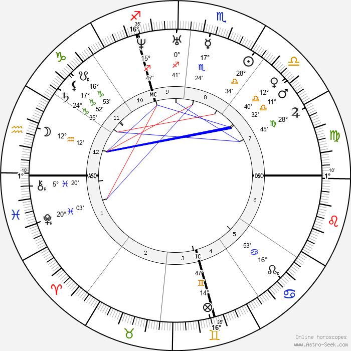 Auguste Clésigner - Birth horoscope chart