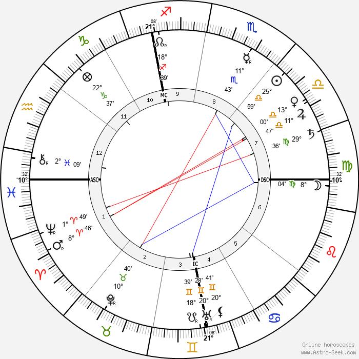 Auguste Lumière - Birth horoscope chart