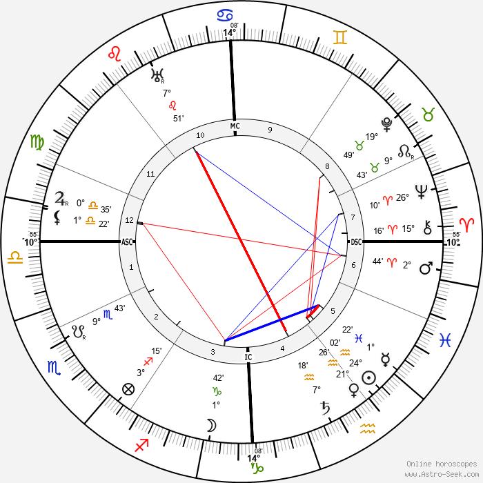 Auguste Perret - Birth horoscope chart