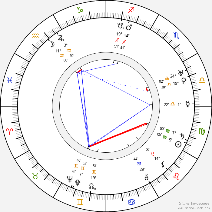 Auguste Pünkösdy - Birth horoscope chart
