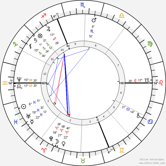 Auguste Renoir - Birth horoscope chart