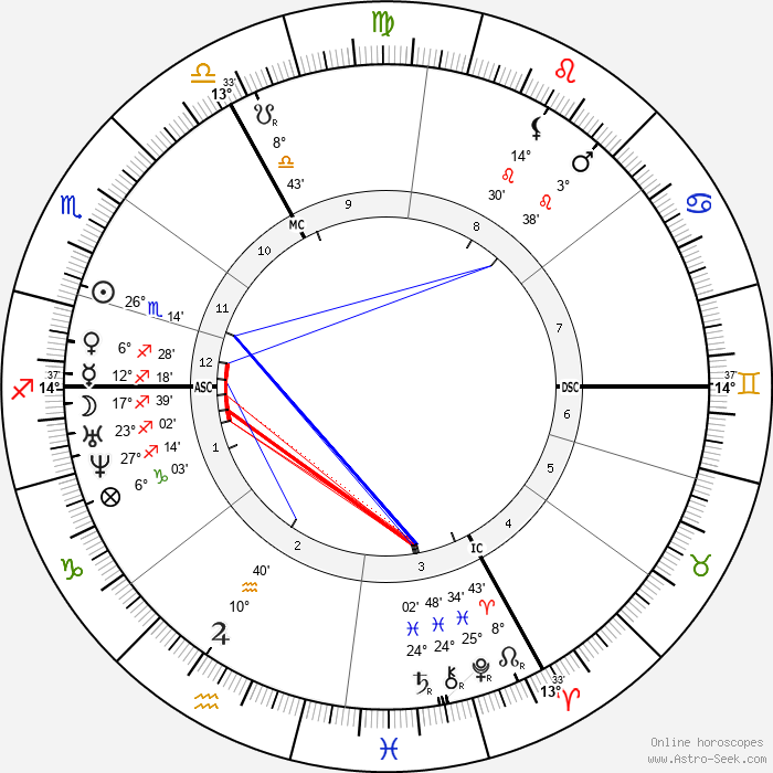 Auguste Vacquerie - Birth horoscope chart