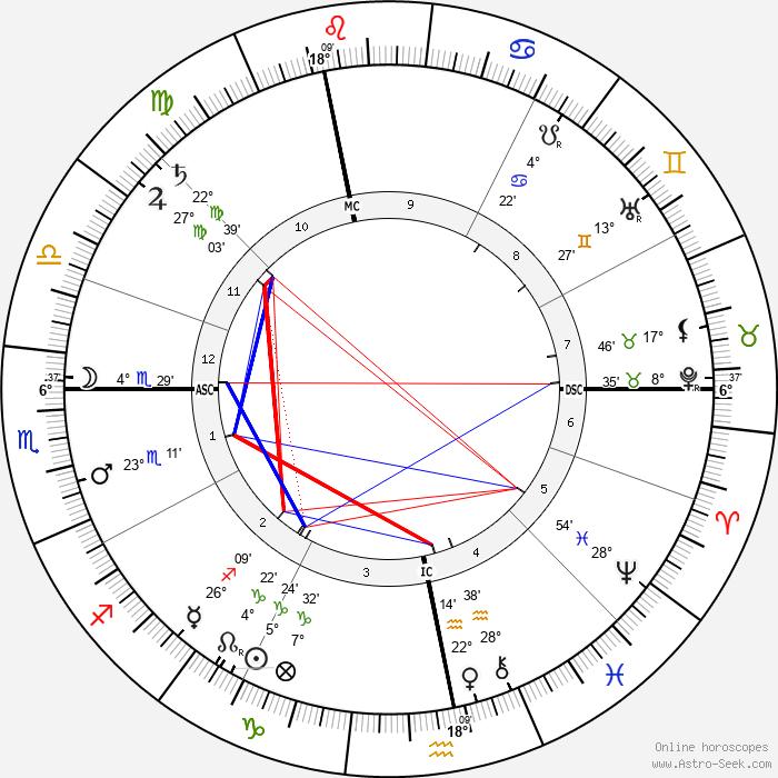 Auguste Vaillant - Birth horoscope chart