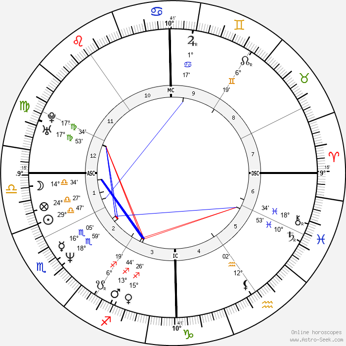 Augusten Burroughs - Birth horoscope chart