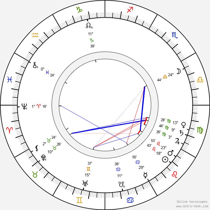 Augustin Berger - Birth horoscope chart