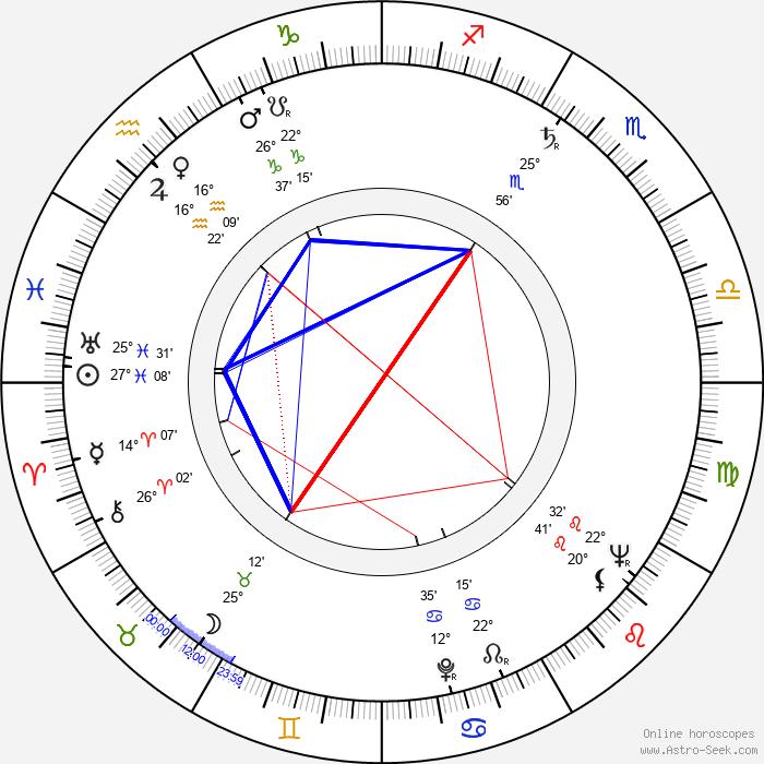 Augusto Abelaira - Birth horoscope chart