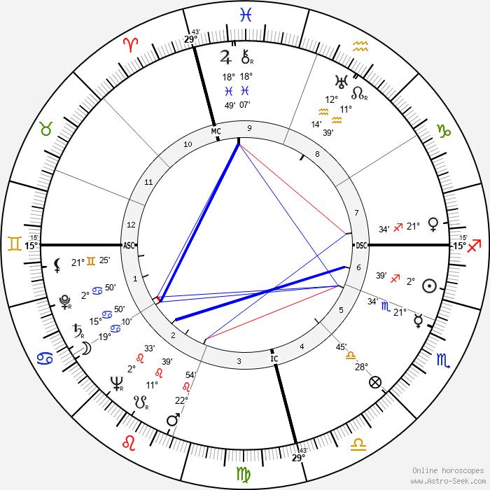 Augusto Pinochet - Birth horoscope chart