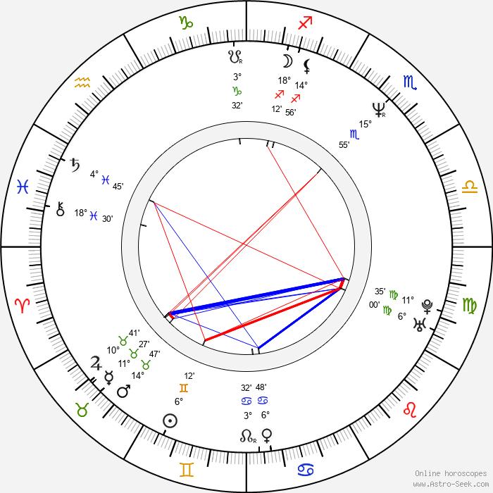 Auli Mantila - Birth horoscope chart
