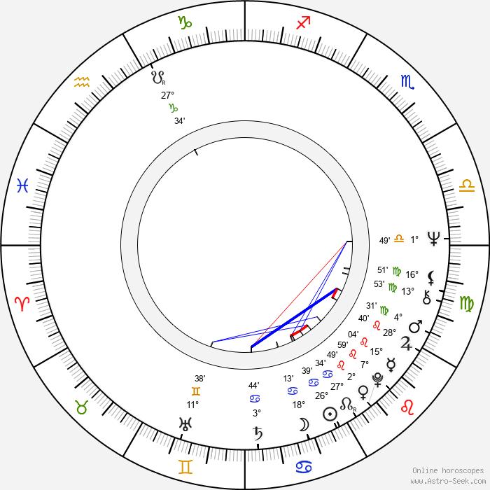 Aulikki Oksanen - Birth horoscope chart