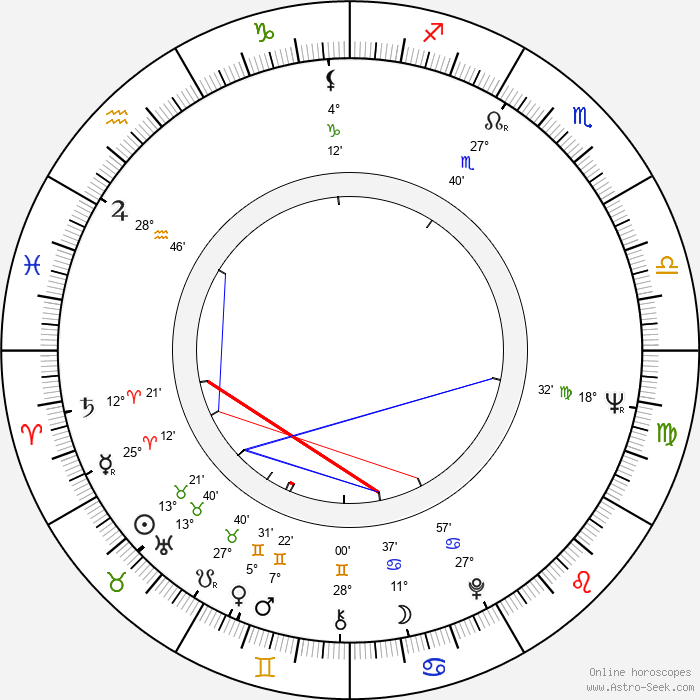 Aulikki Tarnanen - Birth horoscope chart