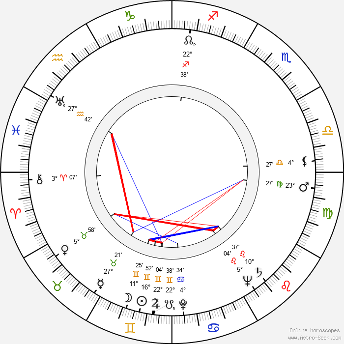 Aulis Hämäläinen - Birth horoscope chart