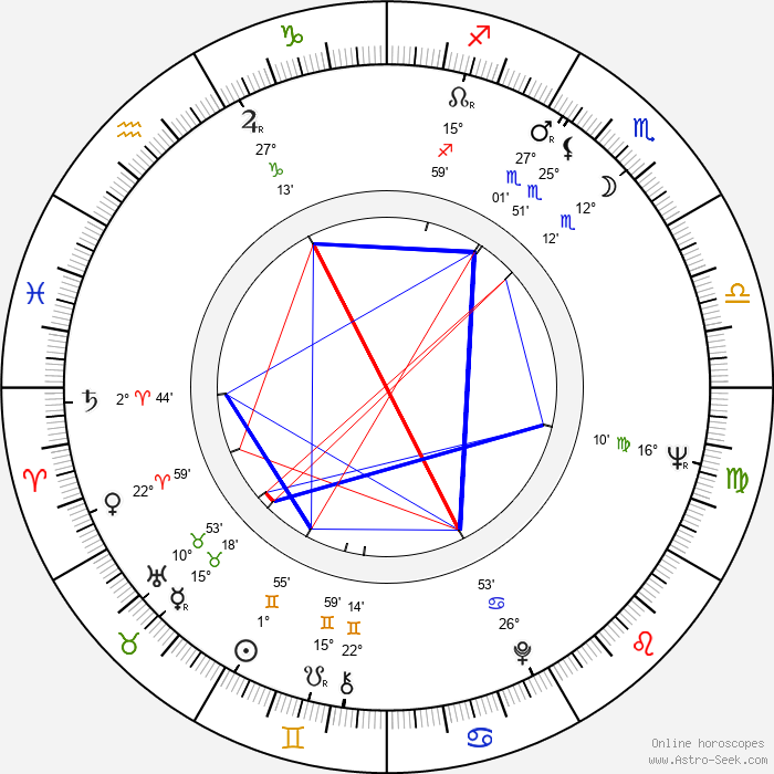 Aulis Rosendahl - Birth horoscope chart