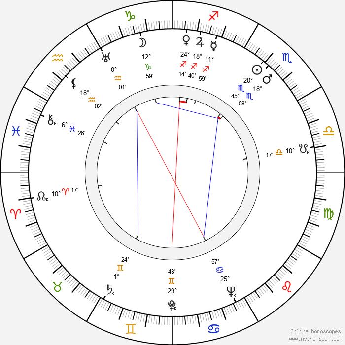 Aune Hurme-Virtanen - Birth horoscope chart