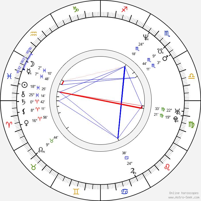 Aura Cristina Geithner - Birth horoscope chart