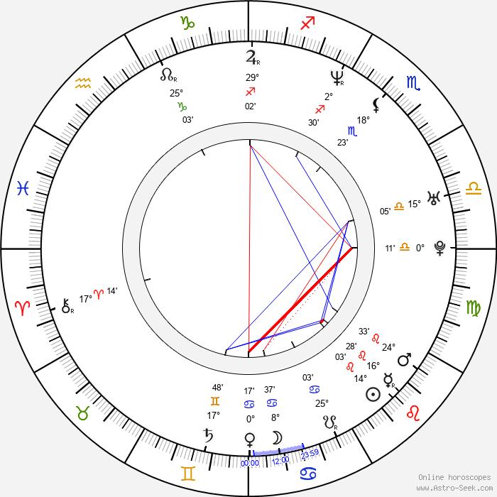 Aurel Klimt - Birth horoscope chart